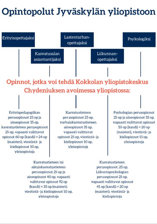 OpintopolutJyväskylään.PNG