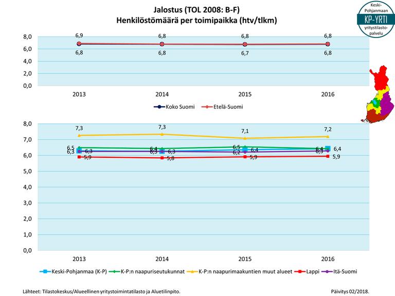 03-Jalostus-tse-hlkm-per-tlkm-p201802.PNG