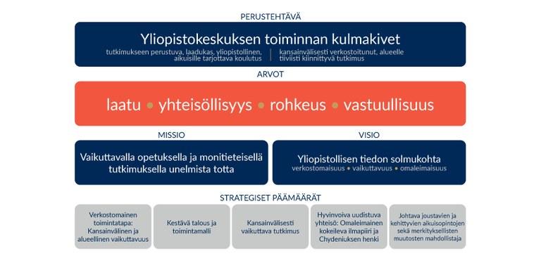 Kokkolan yliopistokeskus Chydeniuksen strategia